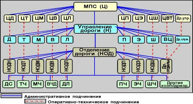 А - Президент ОАО РЖД АБ - автоблокировка АБ-Е2 - АБ единый ряд, второе поклоение АБТ - АБ с тональными рельсовыми...